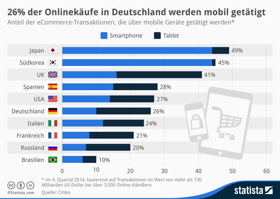 Infografik: Number of mobile online purchases