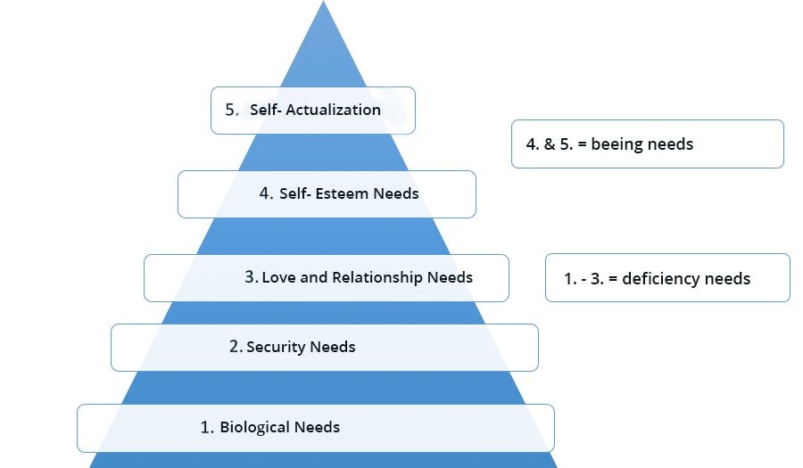 Maslow's theory in Humanistic Psychology classifies human needs in five different categories. The image shows a graph of Maslow's pyramid of needs.